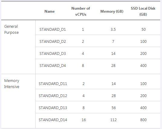 Azure_SSD