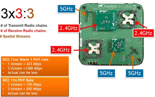Wireless Radio Chain
