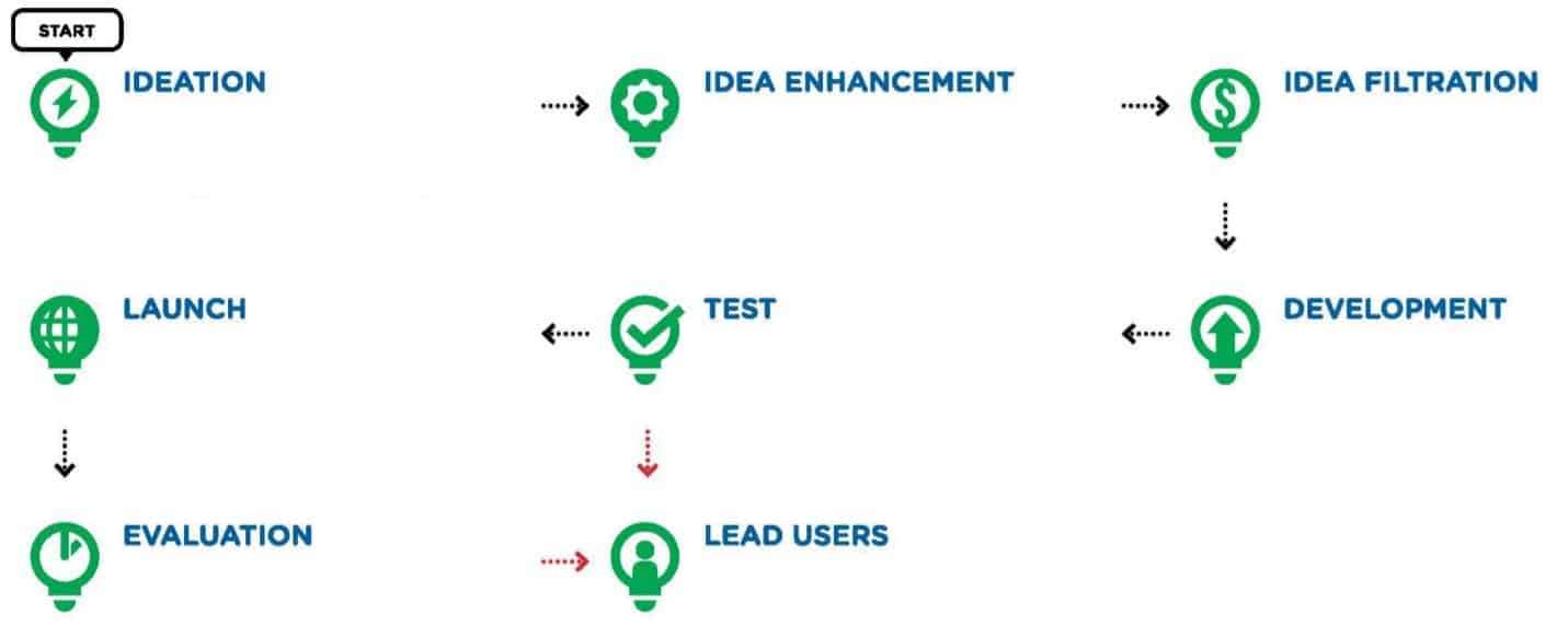 idea validation step by step
