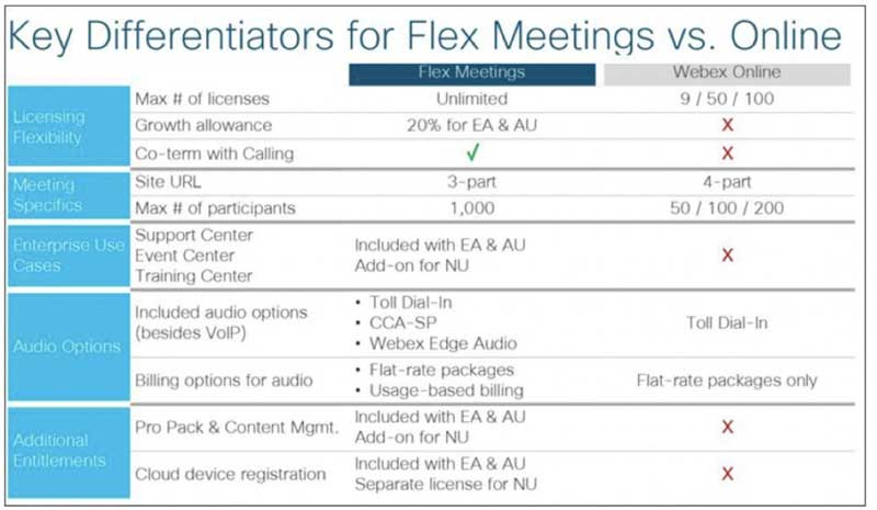WebEx Flex plan vs WebEx online