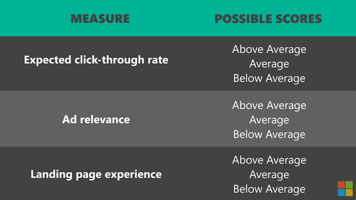 Ads quality score components