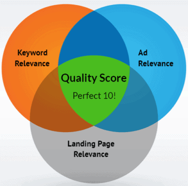 What is Quality Score in Bing Ads